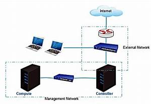 Network Topology For Private Cloud Computing