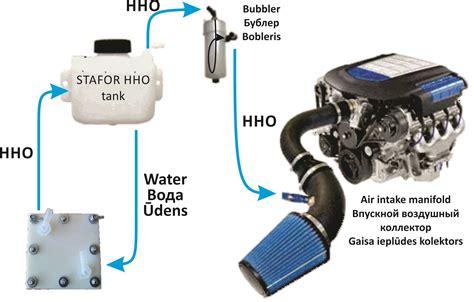 Генераторы водорода hho . как hhoгаз работает в автомобиле?