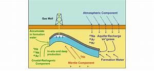 U6700 U9ad8 U306e U5f15 U7528   U6700 U9ad8 U304b U3064 U6700 U3082 U5305 U62ec U7684 U306alabeled Greenhouse Gases Diagram