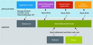 Implementing Block Phone Numbers