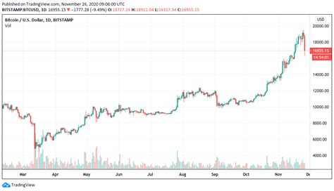 It doesn't matter if you are a cryptocurrency trader, bitcoin miner, experienced crypto beginner, or just a bitcoin lover trying to start with cryptocurrencies. Bitcoin price continues falling, losing $17K in biggest crash since March - Gist Vile