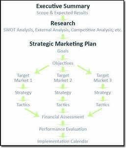 best 25 marketing plan template ideas on pinterest With library strategic plan template