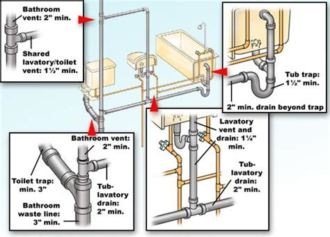 Plumbing code rules for trap sizes of bathroom fixtures