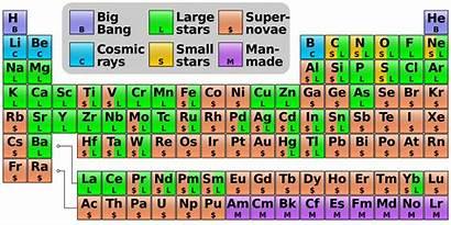 Periodic Cosmogenic Origin Elements Naturphilosophie Wikipedia
