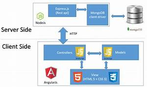 How To Choose A Technology Stack For Your Web Application