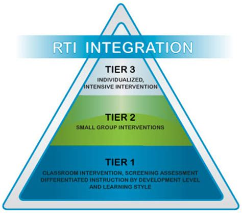 tier 1 help desk how to use scootpad as a tool to facilitate rti scootpad