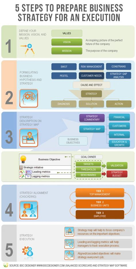steps  prepare business strategy   execution