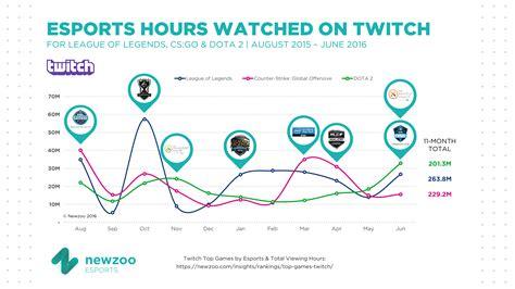 se desvelan las competiciones mas visualizados en twitch