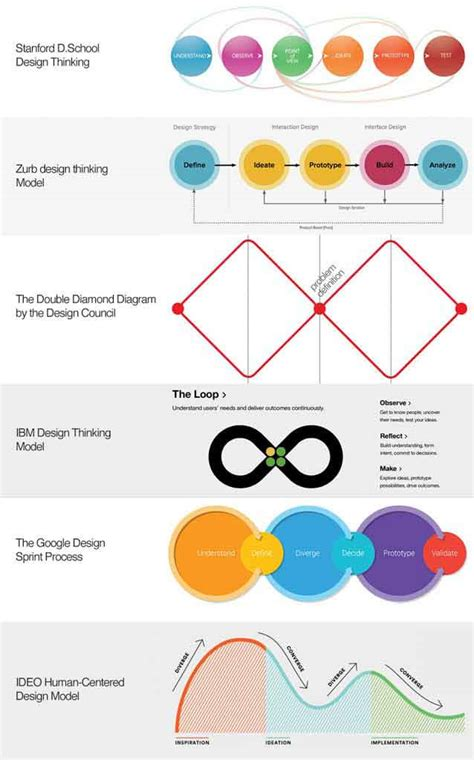 stanford design thinking how to successfully apply the inspiration in design thinking