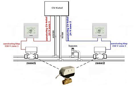 beveiliging huis eneco heatnet zoneregelingen voor vloerverwarming radiatoren of