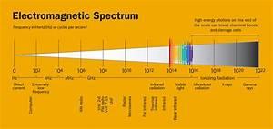 Skeptic  U00bb Reading Room  U00bb Electromagnetic Fields  U0026 Parental