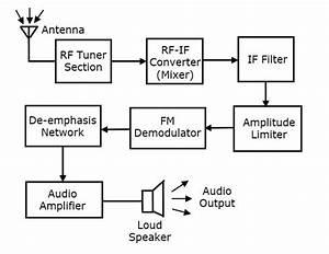 Analog Communication Receivers In Analog Communication