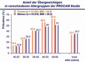 übergewicht Bei Kindern Berechnen : metabolisches syndrom assmann stiftung f r pr vention ~ Themetempest.com Abrechnung