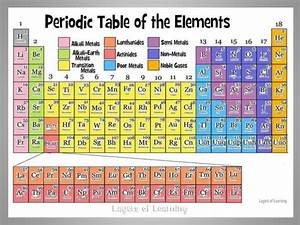 Structure Of The Periodic Table