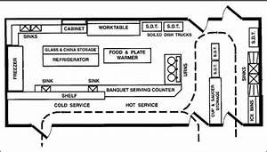 Industrial Kitchen Ideas Layout