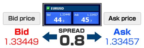 Bid Prices Bid Ask Forex 171 Get Binary Options Account With 5 Minimum