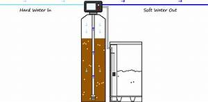 How Does A Water Softener Work  101 For Dummies   System Diagram