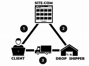 What Is Dropshipping And How Does It Work In Practice