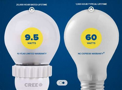 Ecco Lighting by 36 Eco Friendly Lighting Solutions