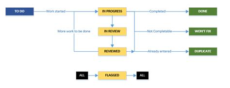 unified jira workflow proposal simulations confluence