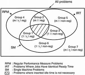 Venn Diagram Showing Groups Of Scheduling Problems Where