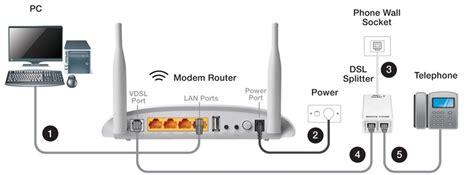 Router Wiring Diagram by Dsl Setup Diagram Wiring Diagram