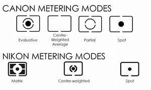 Understanding Different Metering Modes