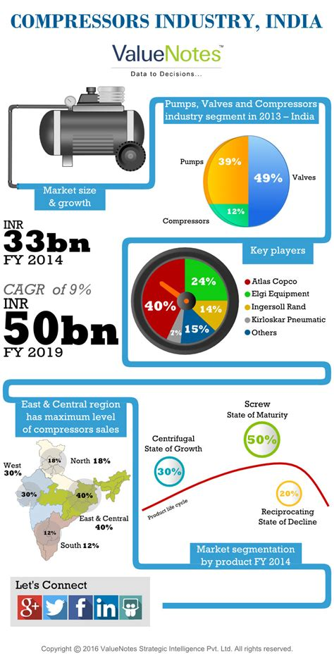 infographic indian compressor industry valuenotes