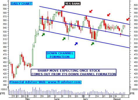 Yes Bank Share Tips, Technical Analysis Chart, Intraday