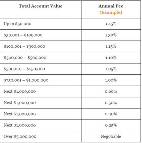 Financial Advisor Fees