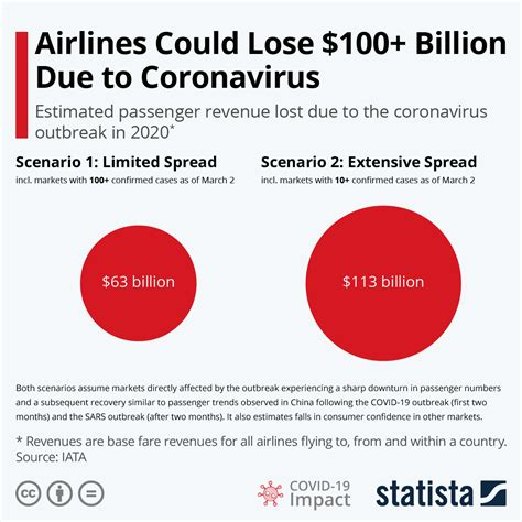 chart airlines  lose  billion due