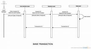 Deposit Money In Bank Account   Sequence Diagram  Uml