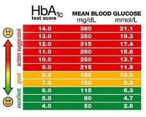 normal blood sugar levels diabetes healthy