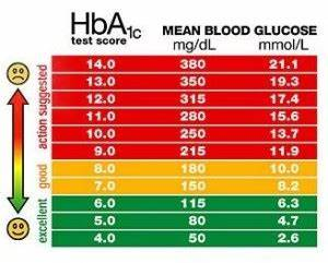 Fasting Sugar Level Chart Blood Glucose Level Normal Range Diabetes Healthy Solutions