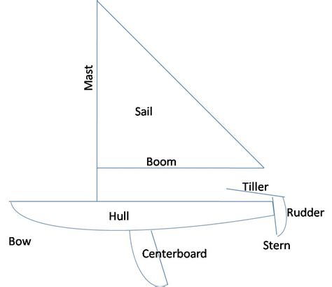 Parts Of A Boat Word Whizzle by Sailboat Terminology Everyday Sailor