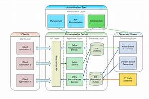 Drawing Architecture Diagram Of Cloud Native Applications