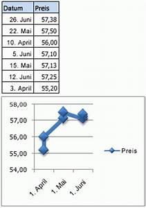 Anzahl Tage Berechnen Zwischen Zwei Daten : anzeigen oder ndern von daten in einer rubrikenachse office support ~ Themetempest.com Abrechnung