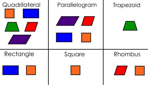 Regular Quadrilateral Shapes