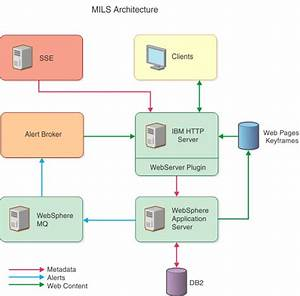 Middleware For Large Scale Surveillance