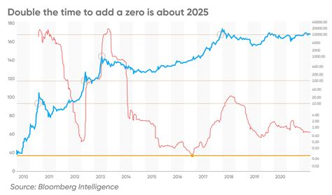 It is not seen as secure store of value as bitcoin is. Bitcoin Price Prediction: $1 Million in 5 Years? - Cyber Flows