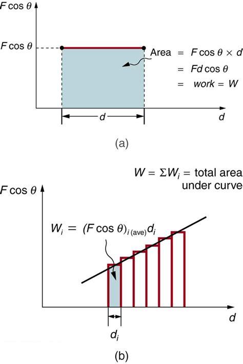 college physics kinetic energy   work energy