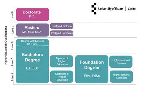 higher education qualifications explained university