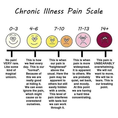 Chronic Pain Meme - my favorite chronic illness memes i told you i was sick