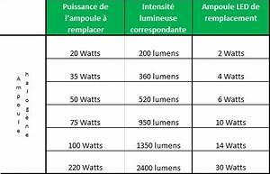 Remplacement Lampe Halogene 500w Par Led : tableau de correspondance des ampoules ~ Edinachiropracticcenter.com Idées de Décoration
