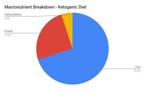 keto macronutrient breakdown nutrishatives