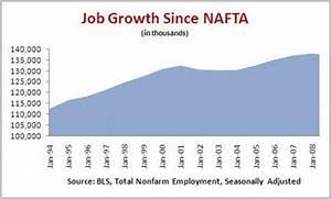Job Growth Chart Under Obama Mage Soapbox Economy Jobs Since Nafta