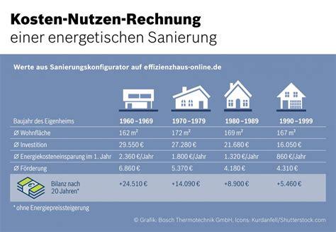 Baukosten Pro M2 Wohnfläche by Hausbesitzer 252 Bersch 228 Tzen Sanierungskosten Laut
