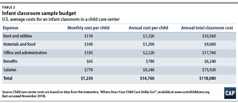 understanding the true cost of child care for infants and 225 | TrueCostITChildCare webtables2