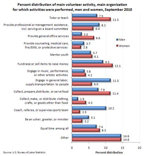 statistics bureau usa volunteering in 2010 the economics daily u s bureau
