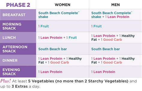 meal plan explained phase   palm south beach diet blog